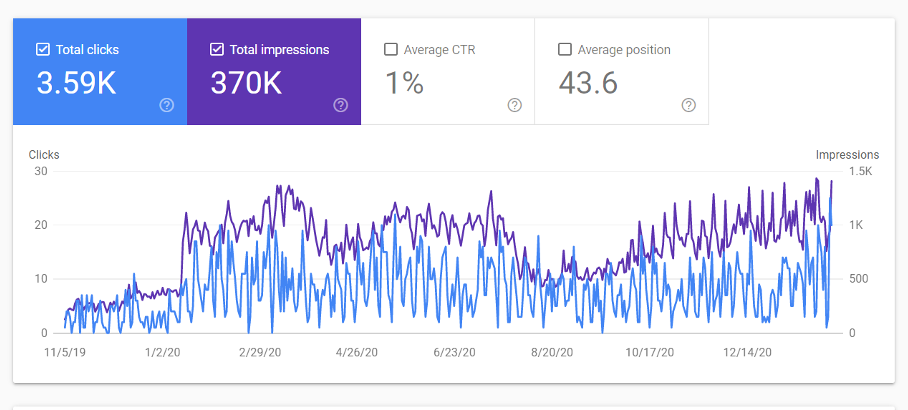 Google Search console can help you determine if traffic is increasing over time. Digital marketing for professional services.